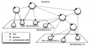 مقاله کاربرد سیستم های چند عامله در مهندسی کنترل