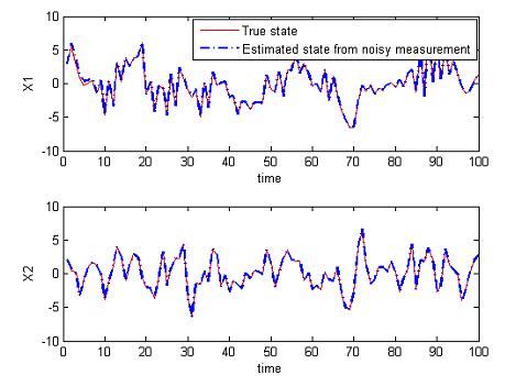 اسلاید های تئوری تخمین و فیلتر های بهینه