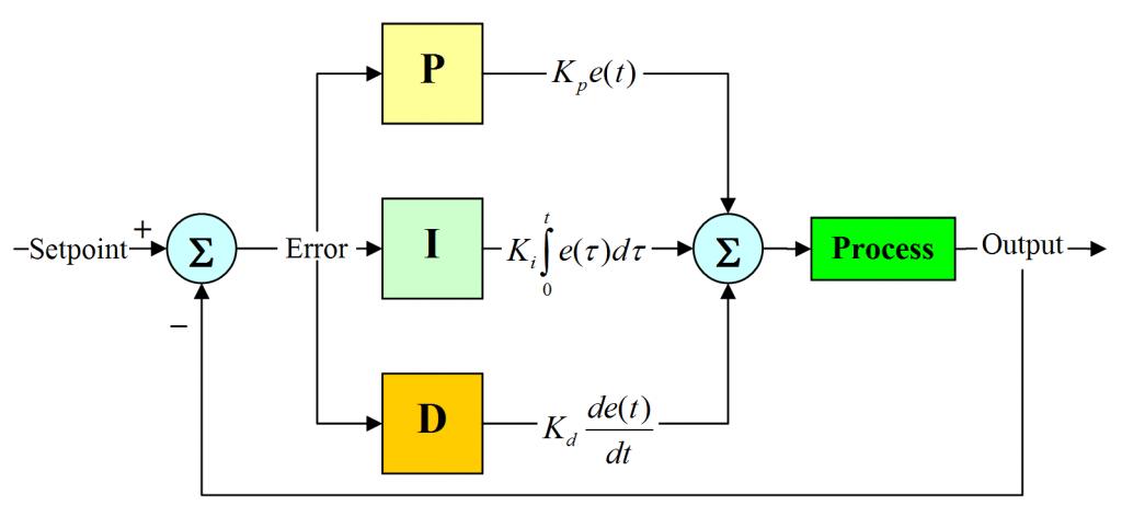 کد های متلب جهت تنظیم ضرایب PID به روش زیگلر-نیکولز