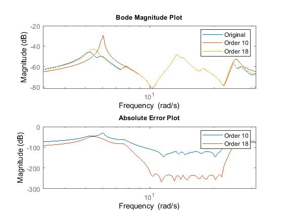 کد های متلب کاهش مرتبه مدل سیستم های خطی